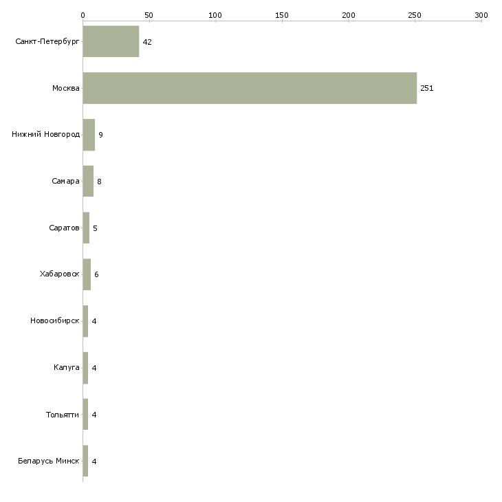 Найти работу service manager-Число вакансий «service manager» на сайте в городах Росcии
