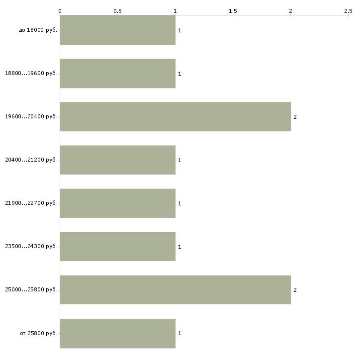 Найти работу администратор студии  - График распределения вакансий «администратор студии» по зарплате