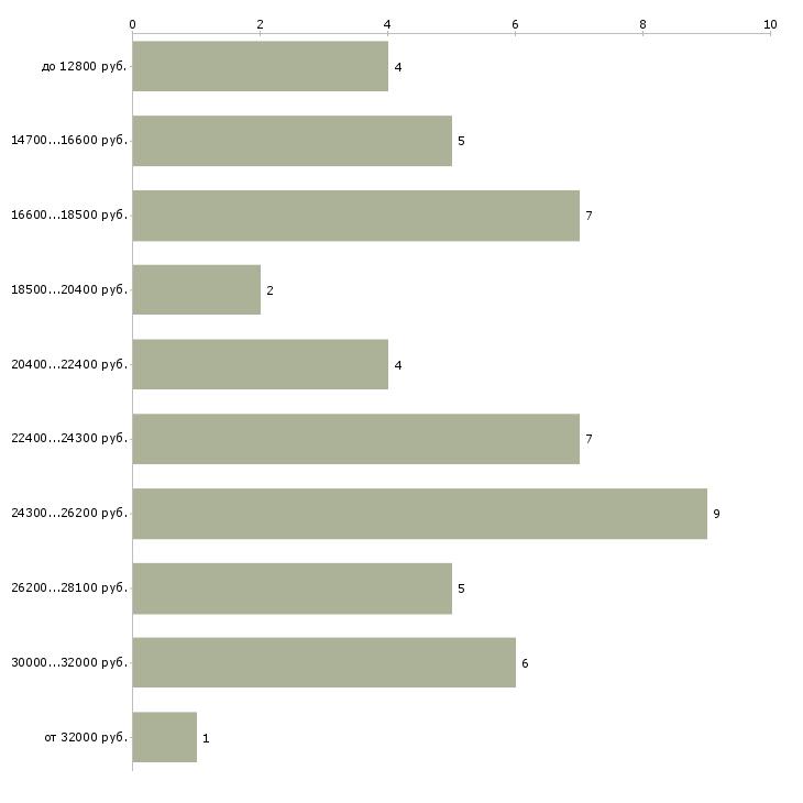 Найти работу буфетчик  - График распределения вакансий «буфетчик» по зарплате