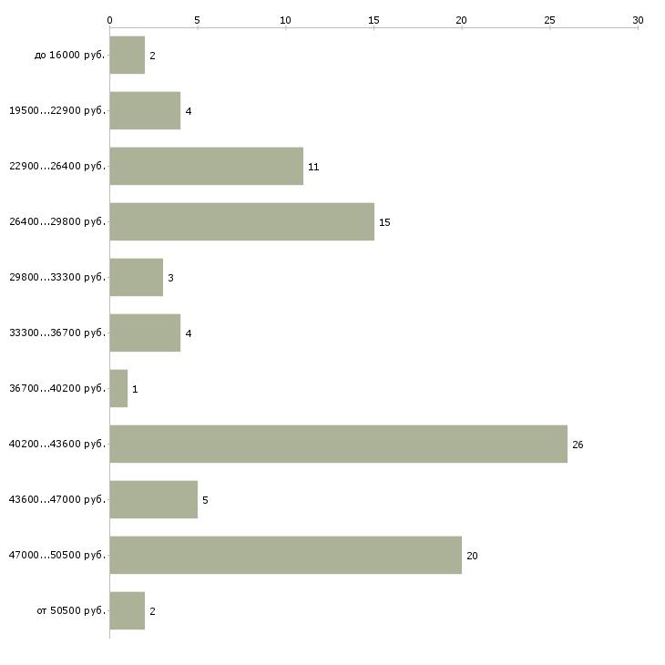Найти работу бухгалтер экономист  - График распределения вакансий «бухгалтер экономист» по зарплате