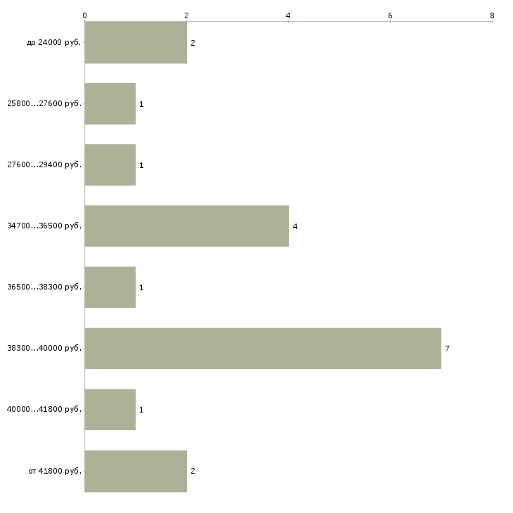 Найти работу внештатный сотрудник  - График распределения вакансий «внештатный сотрудник» по зарплате