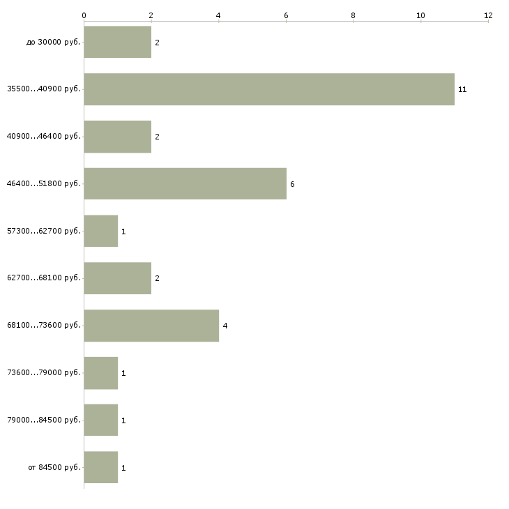 Найти работу водитель погрузчика московская область  - График распределения вакансий «водитель погрузчика московская область» по зарплате