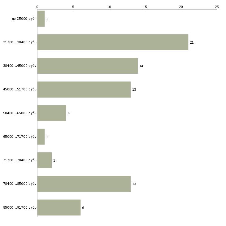 Найти работу водитель такси в аренду  - График распределения вакансий «водитель такси в аренду» по зарплате