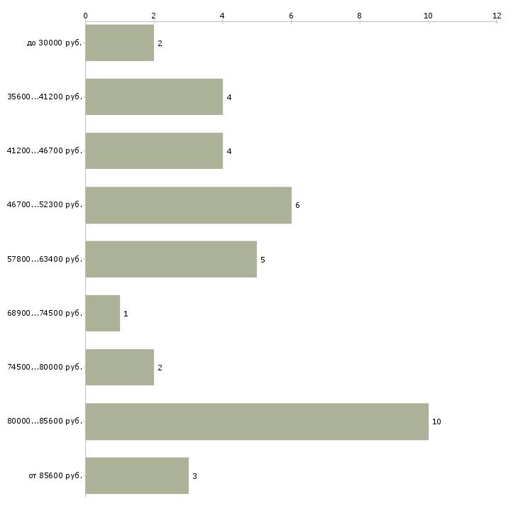 Найти работу водитель такси на аренду  - График распределения вакансий «водитель такси на аренду» по зарплате