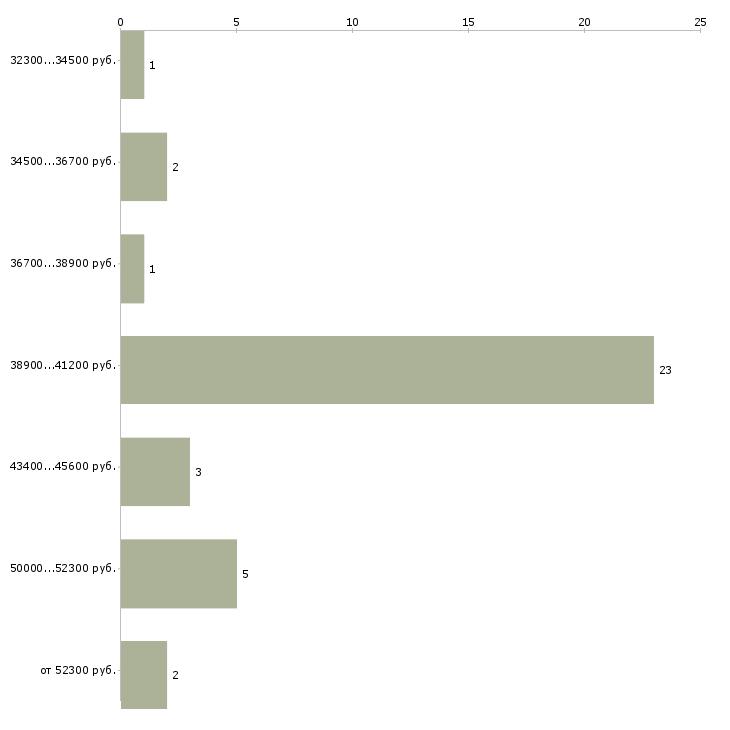 Найти работу водитель эвакуатора  - График распределения вакансий «водитель эвакуатора» по зарплате