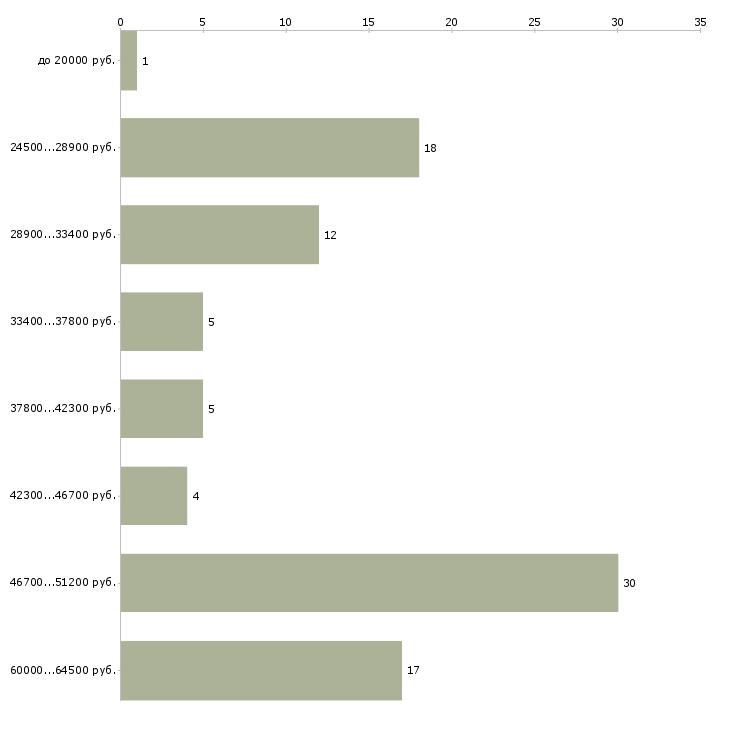 Найти работу водитель экспедитор категорий в с  - График распределения вакансий «водитель экспедитор категорий в с» по зарплате