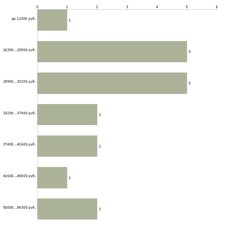 Найти работу воспитатель младшей группы  - График распределения вакансий «воспитатель младшей группы» по зарплате