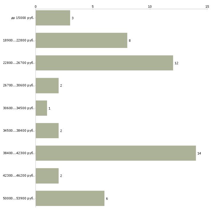 Найти работу врач нейрохирург  - График распределения вакансий «врач нейрохирург» по зарплате