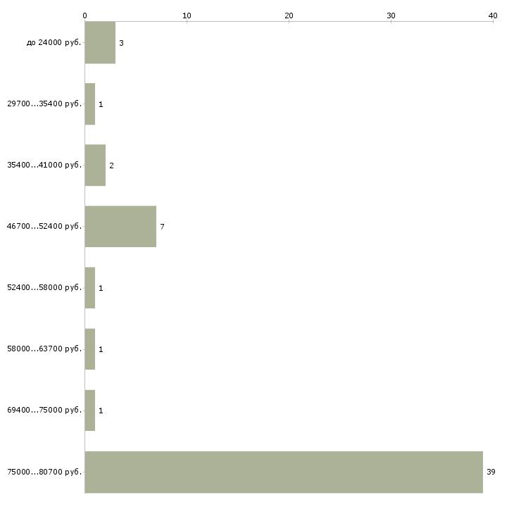 Найти работу гидротехник  - График распределения вакансий «гидротехник» по зарплате
