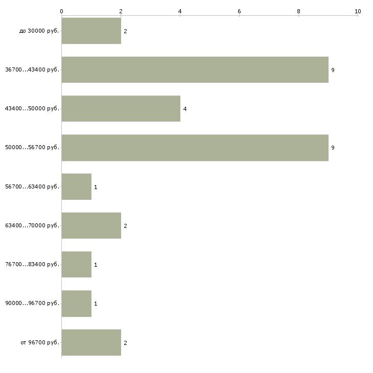 Найти работу гинеколог узи  - График распределения вакансий «гинеколог узи» по зарплате