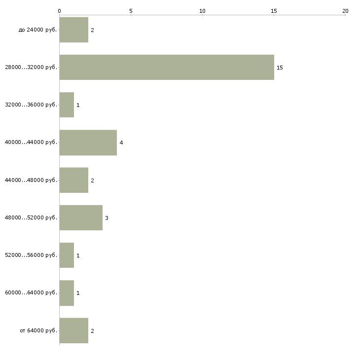 Найти работу дежурный по режиму  - График распределения вакансий «дежурный по режиму» по зарплате
