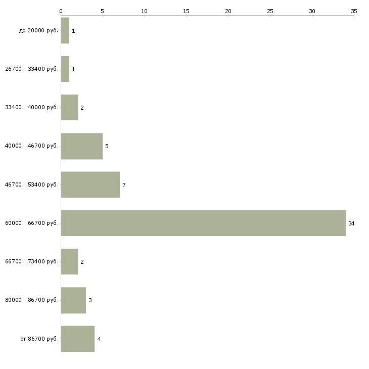 Найти работу дизелист  - График распределения вакансий «дизелист» по зарплате