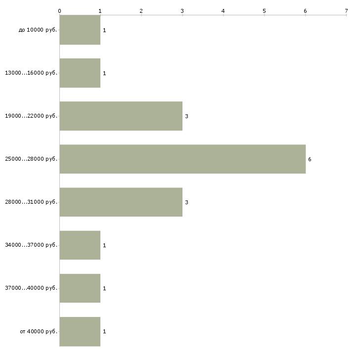 Найти работу для студентов подработка  - График распределения вакансий «для студентов подработка» по зарплате