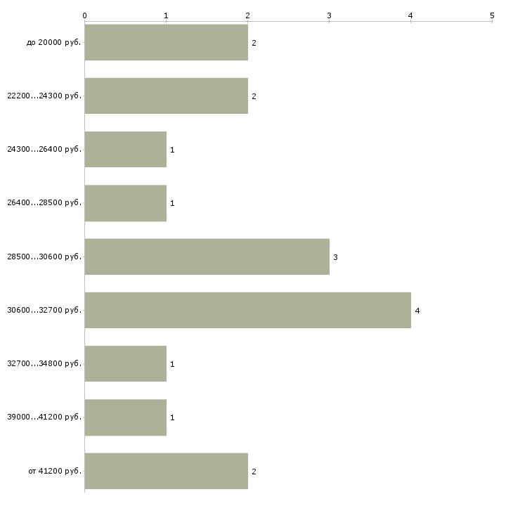 Найти работу дома онлайн  - График распределения вакансий «дома онлайн» по зарплате