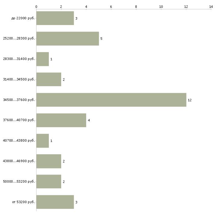 Найти работу заместитель заведующего  - График распределения вакансий «заместитель заведующего» по зарплате