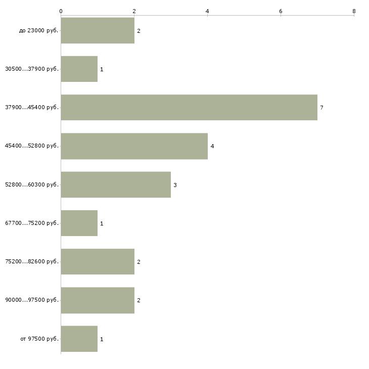 Найти работу зам руководителя  - График распределения вакансий «зам руководителя» по зарплате