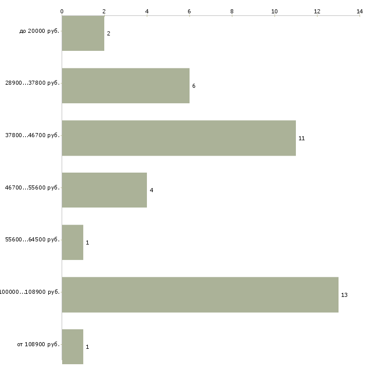Найти работу заработай в кризис  - График распределения вакансий «заработай в кризис» по зарплате