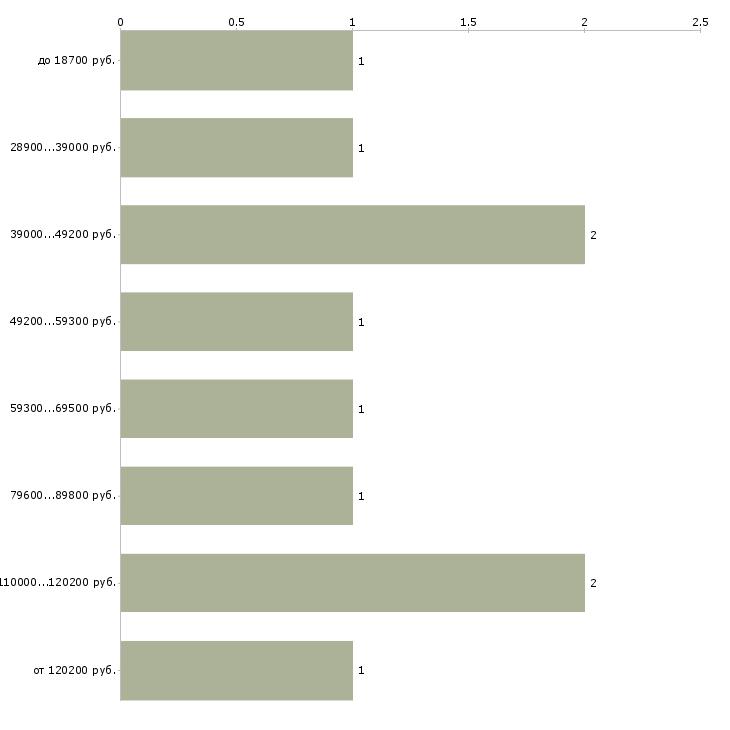 Найти работу инженер программист с  - График распределения вакансий «инженер программист с» по зарплате
