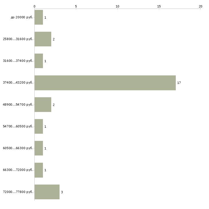 Найти работу кадровый сотрудник  - График распределения вакансий «кадровый сотрудник» по зарплате