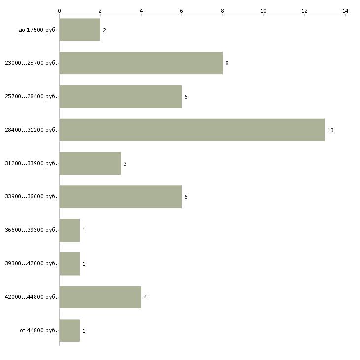 Найти работу кассир ашан  - График распределения вакансий «кассир ашан» по зарплате