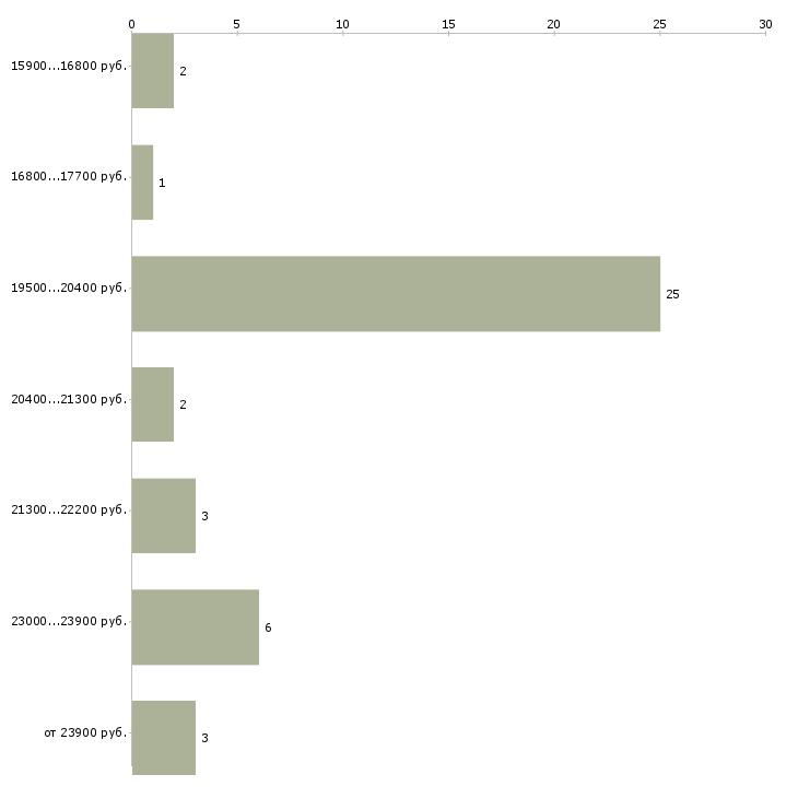 Найти работу кассир в дикси  - График распределения вакансий «кассир в дикси» по зарплате
