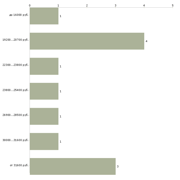 Найти работу кассир мобильный кассир  - График распределения вакансий «кассир мобильный кассир» по зарплате