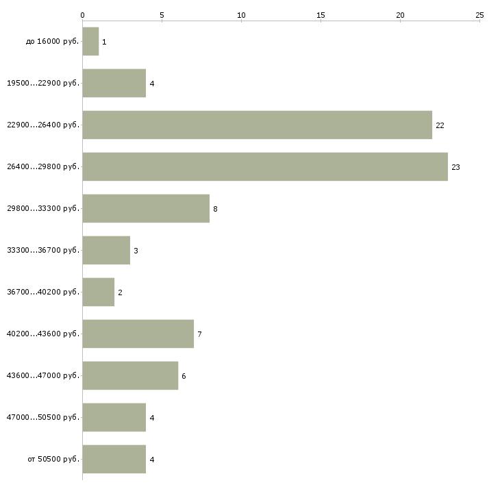 Найти работу кладовщик комплектовщик  - График распределения вакансий «кладовщик комплектовщик» по зарплате
