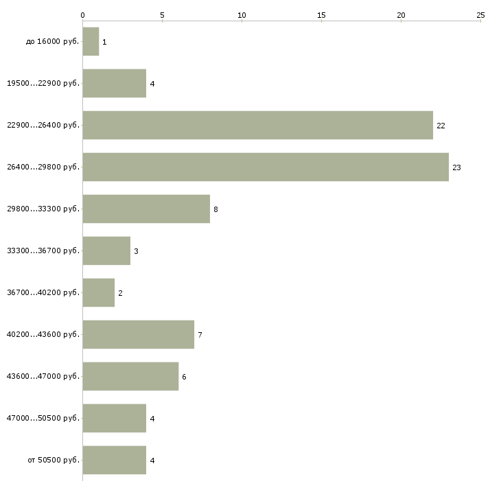 Найти работу комплектовщики кладовщики  - График распределения вакансий «комплектовщики кладовщики» по зарплате