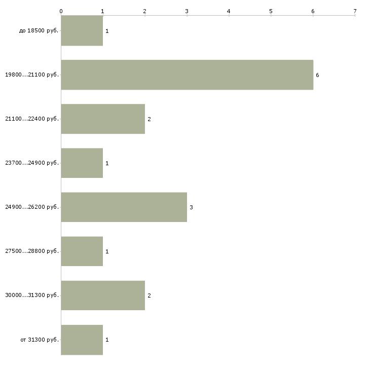 Найти работу коренщица  - График распределения вакансий «коренщица» по зарплате
