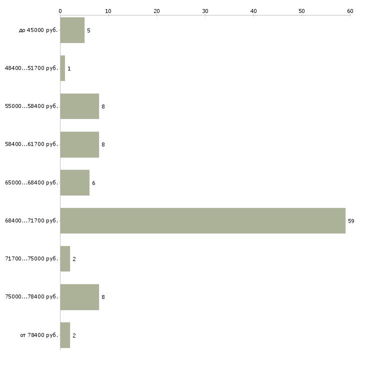 Найти работу медник  - График распределения вакансий «медник» по зарплате