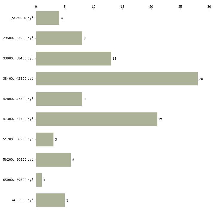 Найти работу менеджер по вэд  - График распределения вакансий «менеджер по вэд» по зарплате