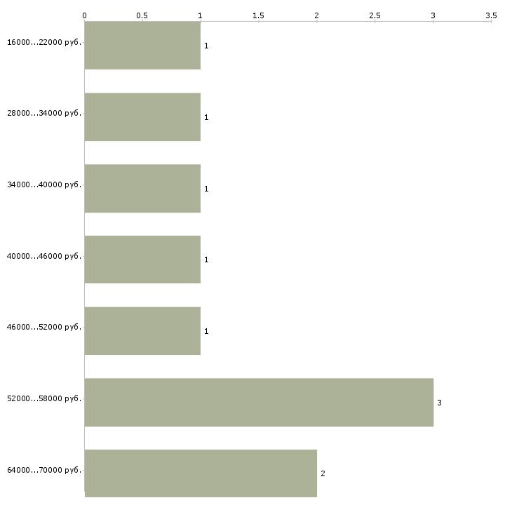 Найти работу менеджер по товарам  - График распределения вакансий «менеджер по товарам» по зарплате