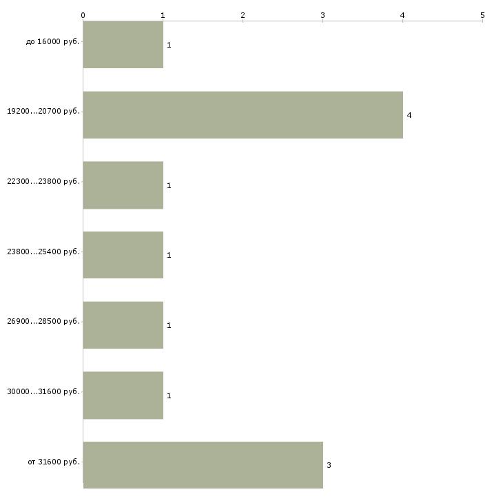 Найти работу мобильные кассиры  - График распределения вакансий «мобильные кассиры» по зарплате