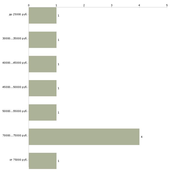 Найти работу налоговый юрист  - График распределения вакансий «налоговый юрист» по зарплате