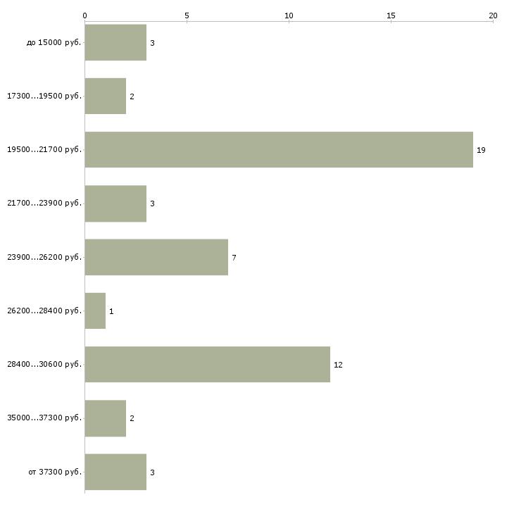 Найти работу нужна сиделка  - График распределения вакансий «нужна сиделка» по зарплате
