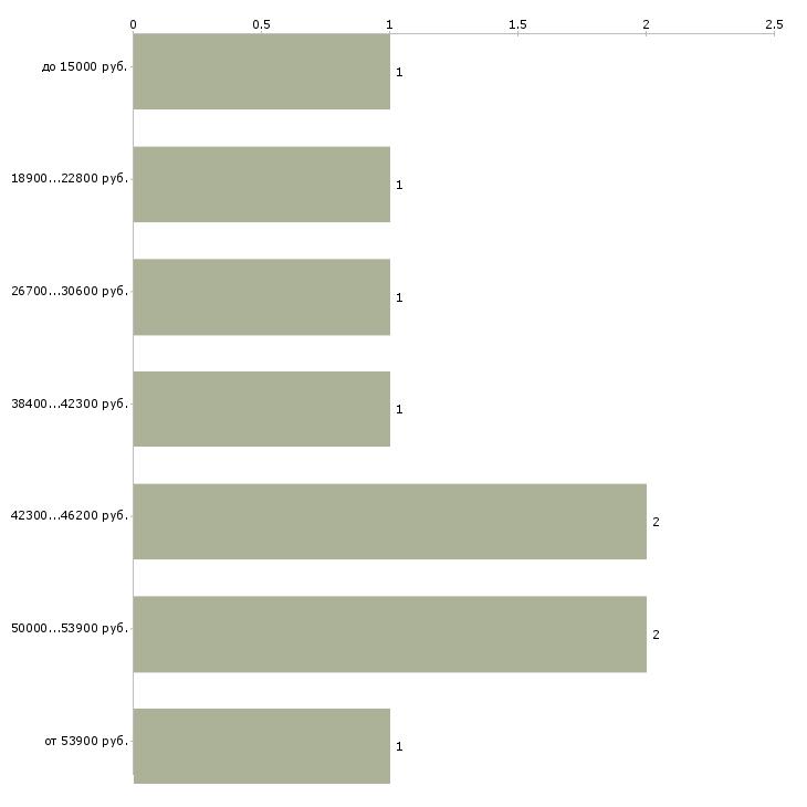 Найти работу няня для девочки  - График распределения вакансий «няня для девочки» по зарплате