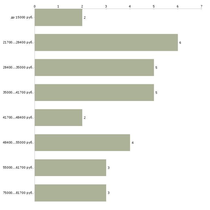 Найти работу няня малышу  - График распределения вакансий «няня малышу» по зарплате