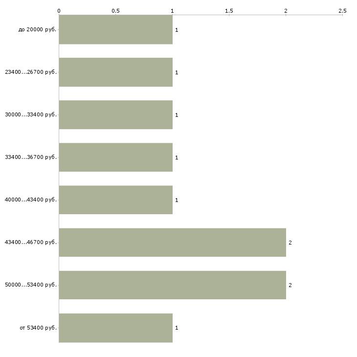 Найти работу няня 7 7  - График распределения вакансий «няня 7 7» по зарплате