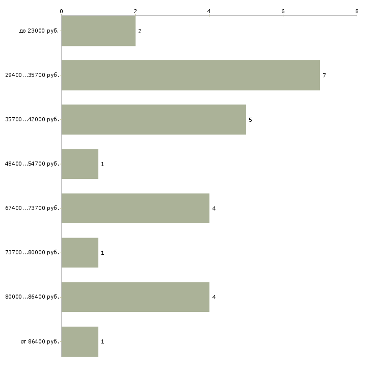 Найти работу охранник для сопровождения  - График распределения вакансий «охранник для сопровождения» по зарплате