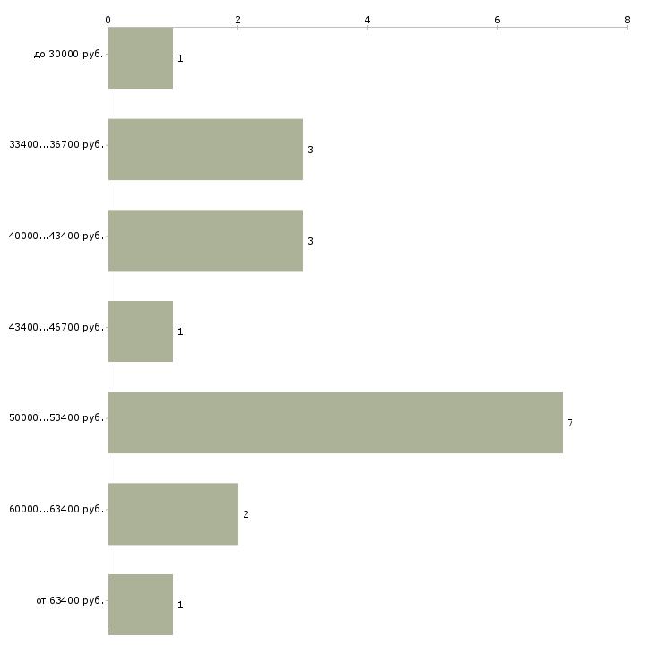 Найти работу оценщик эксперт  - График распределения вакансий «оценщик эксперт» по зарплате