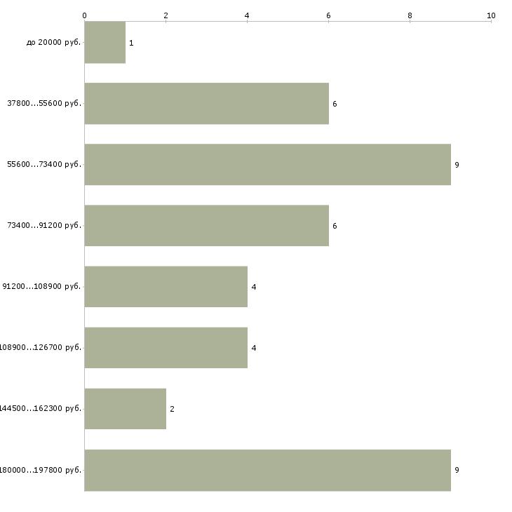 Найти работу парикмахер визажист  - График распределения вакансий «парикмахер визажист» по зарплате