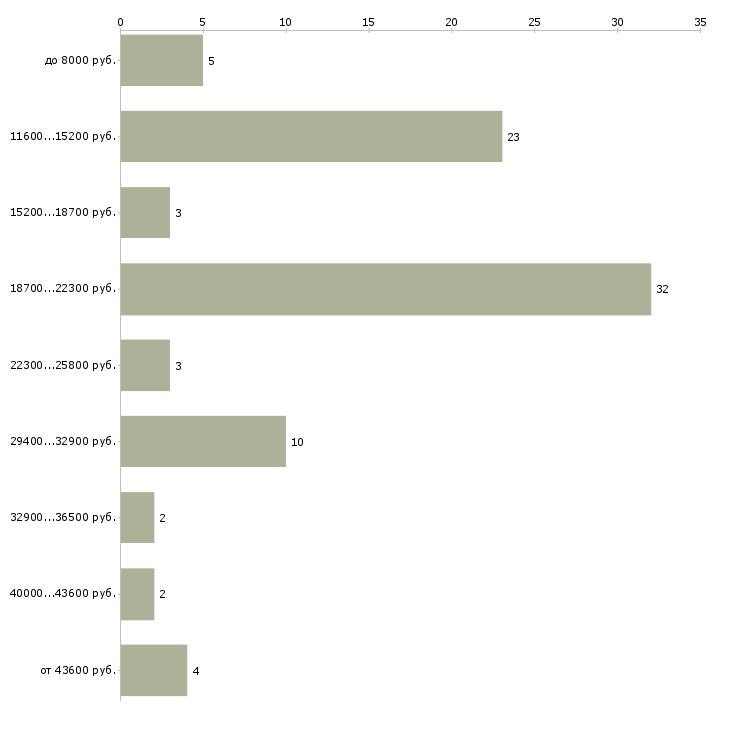Найти работу педагог по дошкольному образованию  - График распределения вакансий «педагог по дошкольному образованию» по зарплате