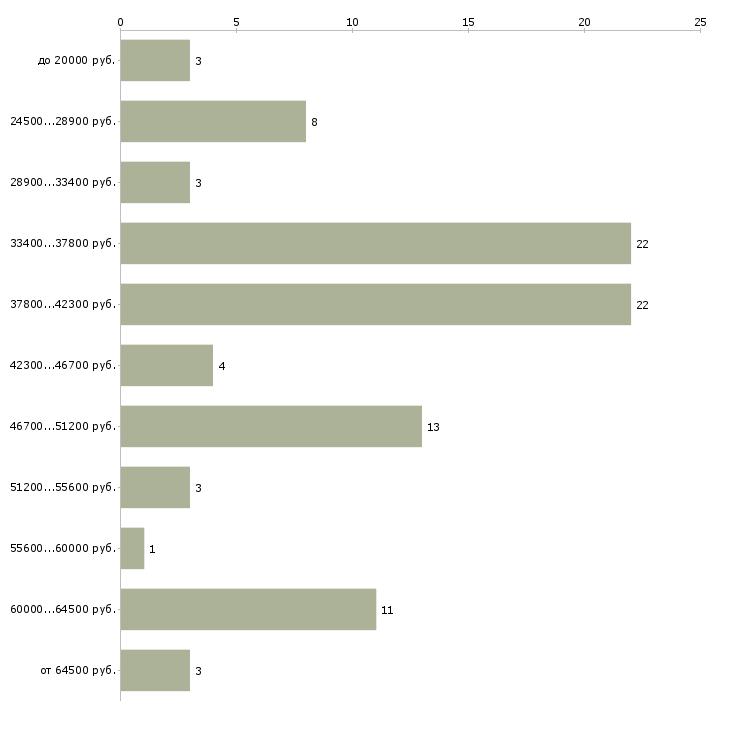 Найти работу пескоструйщик  - График распределения вакансий «пескоструйщик» по зарплате