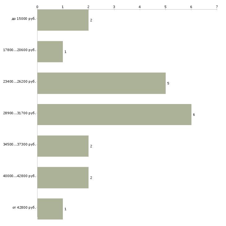 Найти работу пильщик  - График распределения вакансий «пильщик» по зарплате