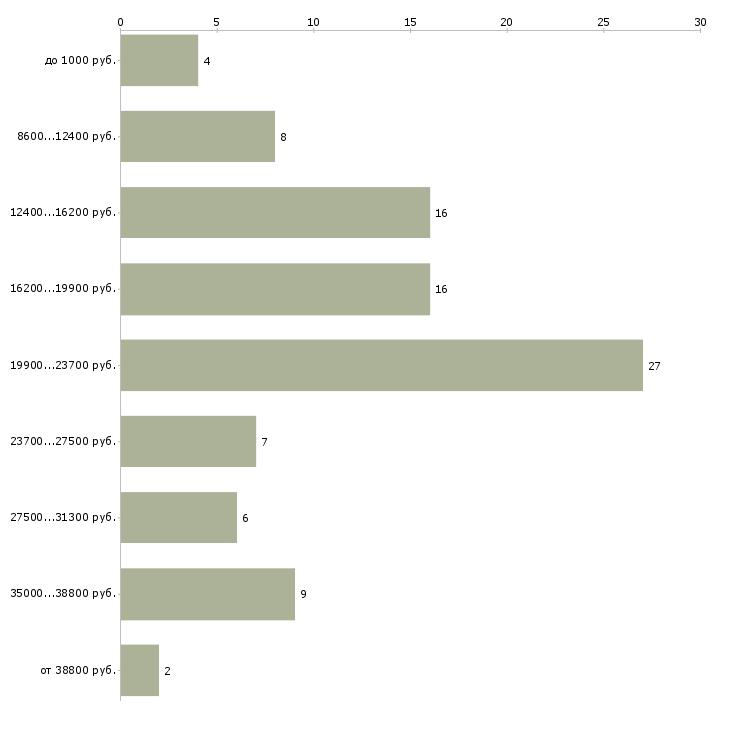 Найти работу подработка без опыта гибкий график  - График распределения вакансий «подработка без опыта гибкий график» по зарплате