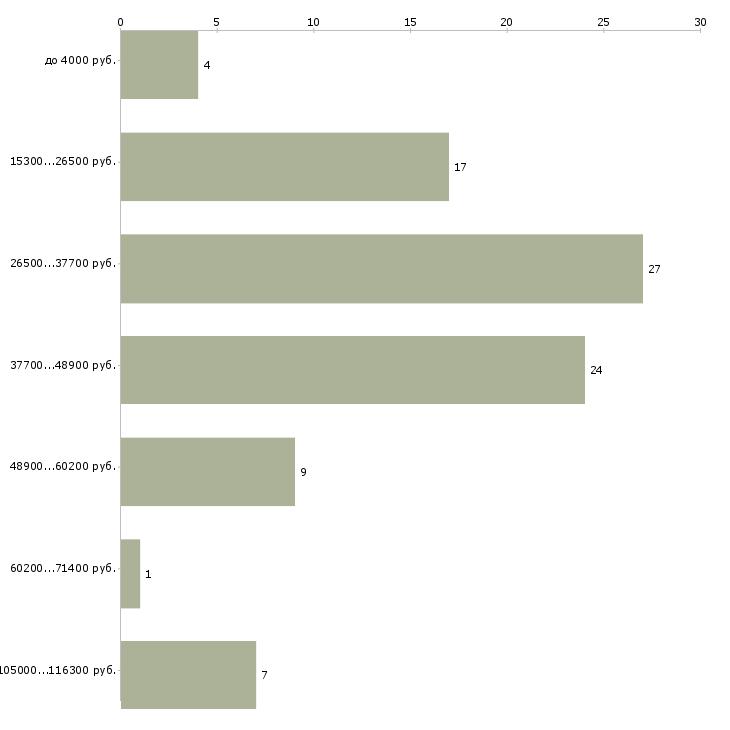 Найти работу подработка на утро  - График распределения вакансий «подработка на утро» по зарплате