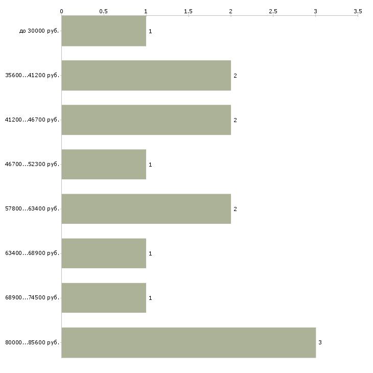 Найти работу помощник в загородный дом  - График распределения вакансий «помощник в загородный дом» по зарплате