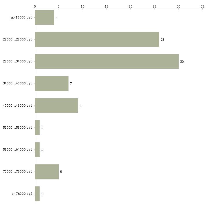 Найти работу помощник в отдел  - График распределения вакансий «помощник в отдел» по зарплате