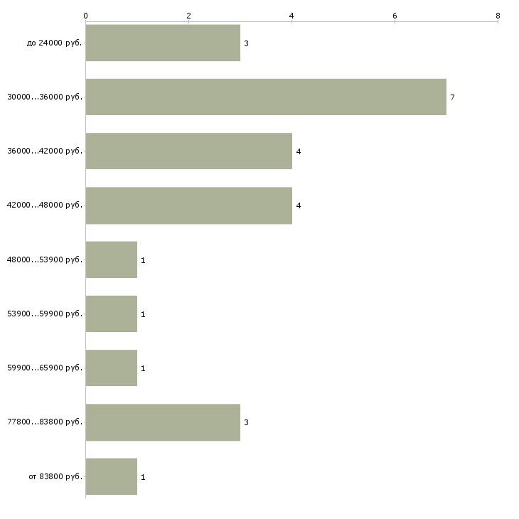 Найти работу помощник по кадрам  - График распределения вакансий «помощник по кадрам» по зарплате