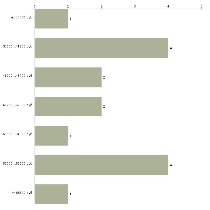 Найти работу помощник по хозяйству в дом  - График распределения вакансий «помощник по хозяйству в дом» по зарплате